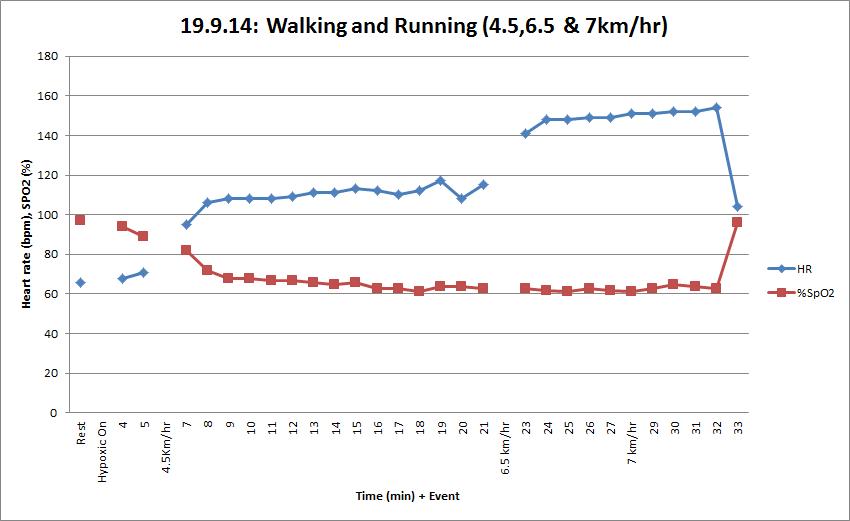 Session 4 - walking & running