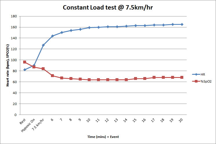 Session 5 - running, constant load